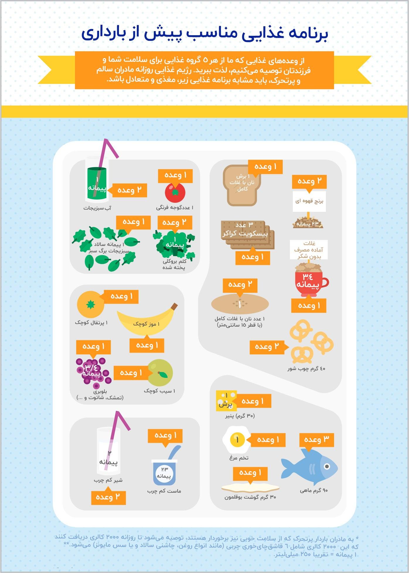 برنامه غذایی مناسب پیش از بارداری