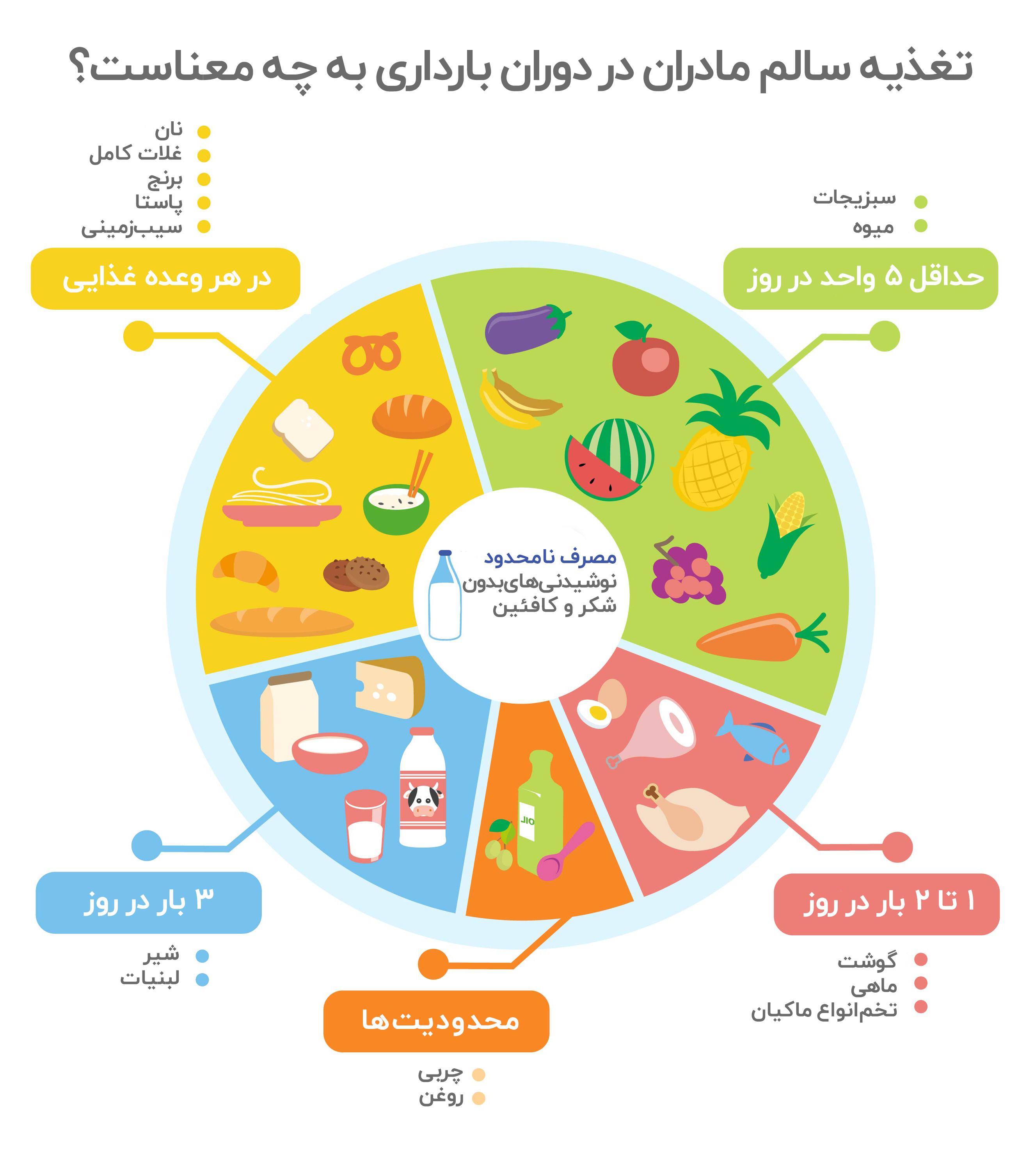 برنامه غذایی دوران بارداری