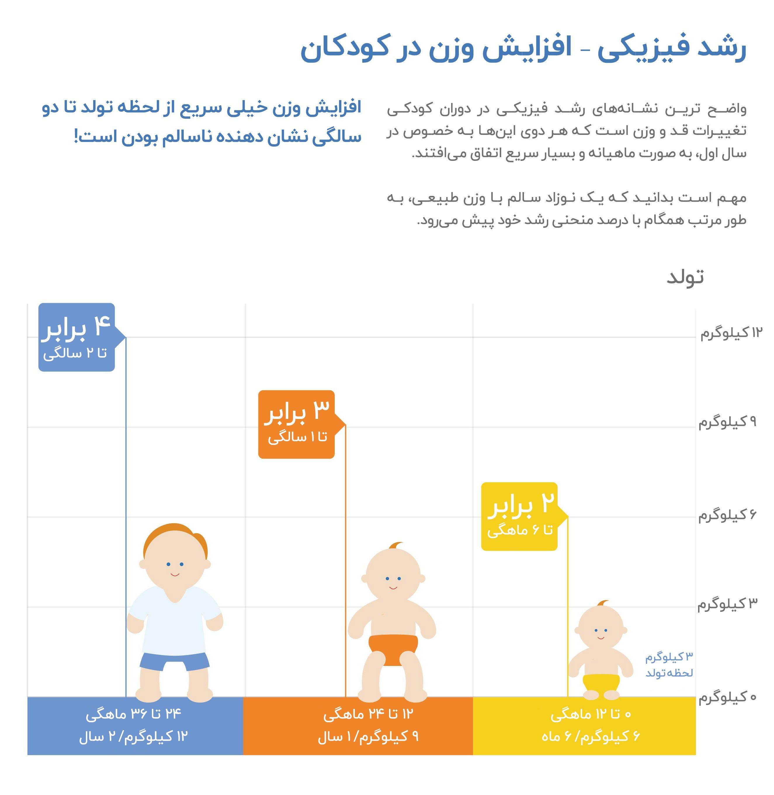 افزایش قد و وزن کودکان - نمودار وزن